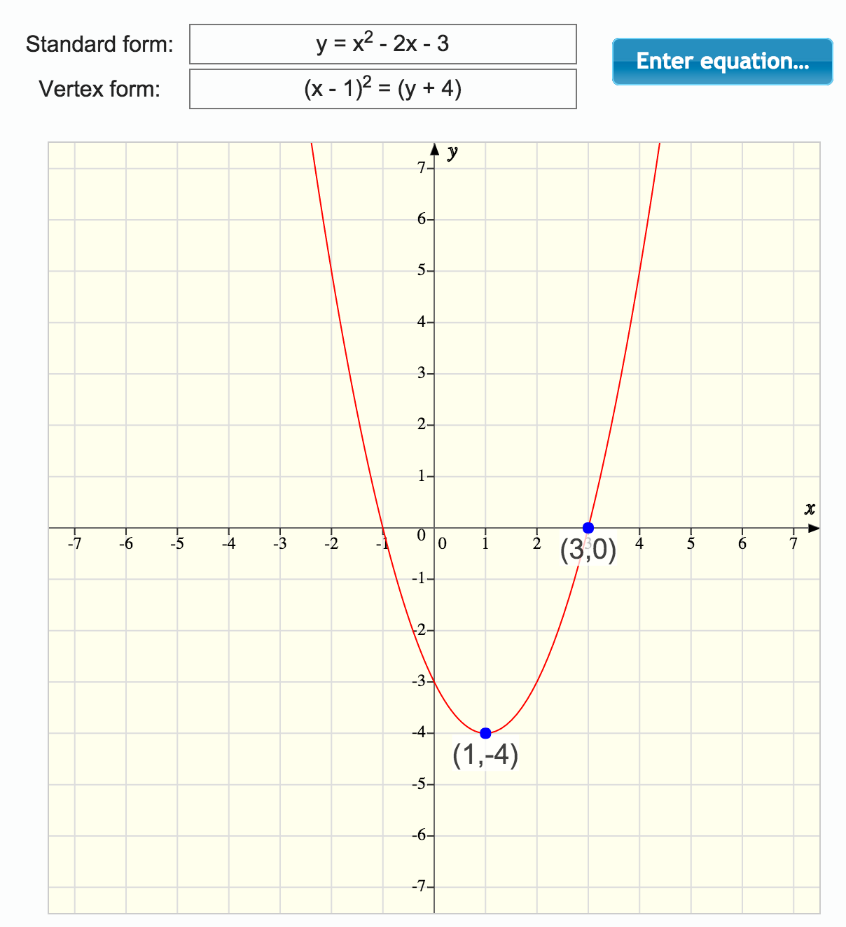 Cracking the quadratic code the mathenum blog thinking graphically also illustrates why there are sometimes two solutions to a quadratic equation sometimes only one and sometimes none at all falaconquin